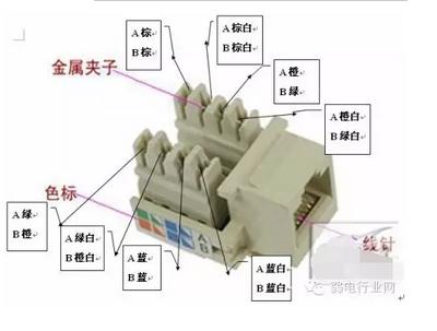 网线水晶头标准接法(一)